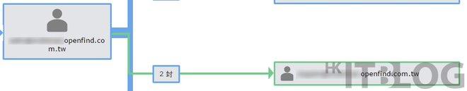 地下關係網現形!如何借助電郵流向圖找出公司叛徒?